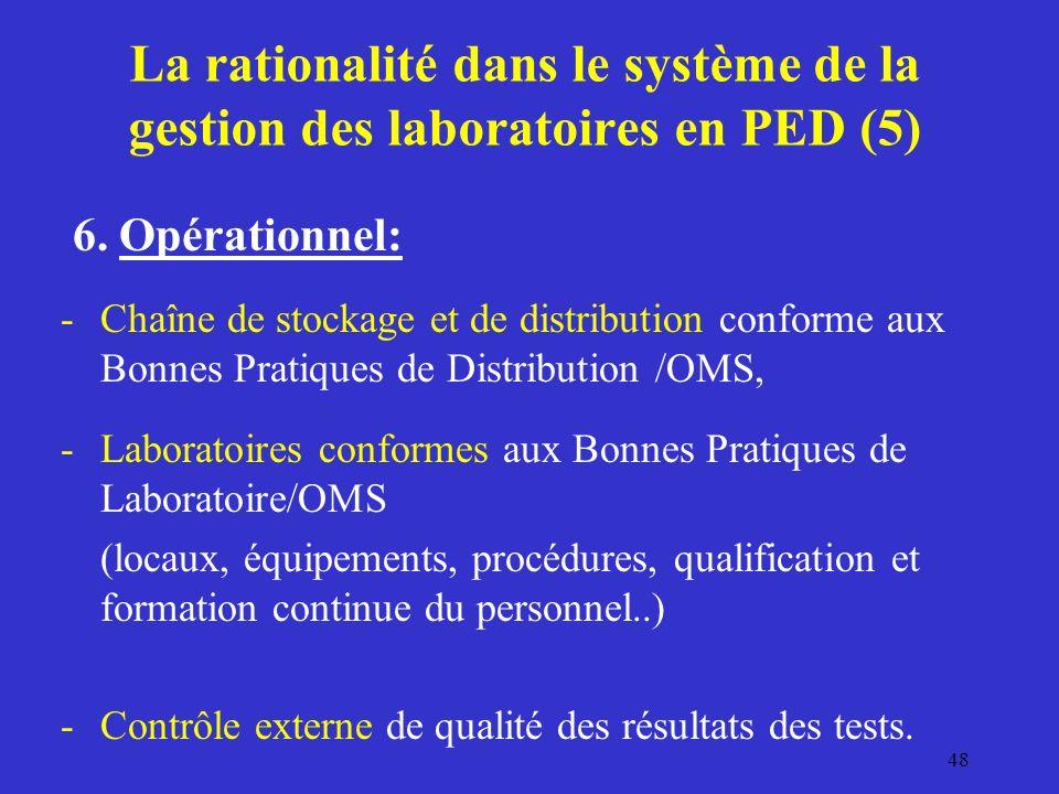 La rationalité dans le système de la gestion des laboratoires en PED (5)