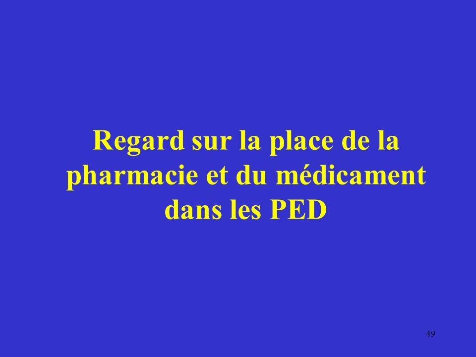 Regard sur la place de la pharmacie et du médicament dans les PED