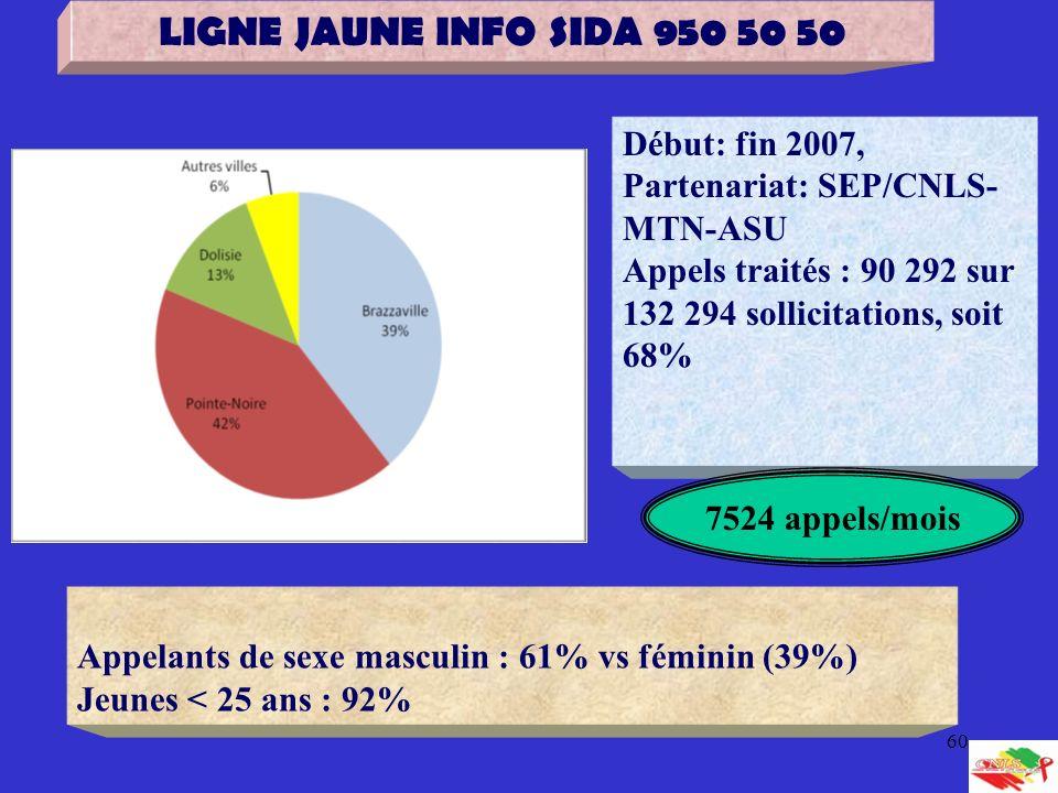 LIGNE JAUNE INFO SIDA 950 50 50 Début: fin 2007, Partenariat: SEP/CNLS-MTN-ASU. Appels traités : 90 292 sur 132 294 sollicitations, soit 68%