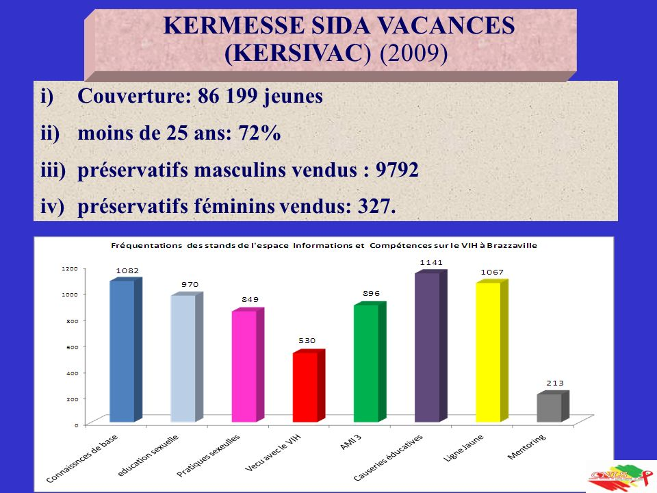 KERMESSE SIDA VACANCES (KERSIVAC) (2009)