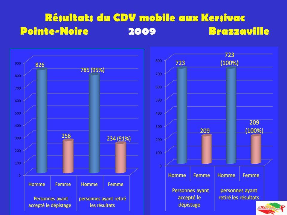 Résultats du CDV mobile aux Kersivac Pointe-Noire 2009 Brazzaville