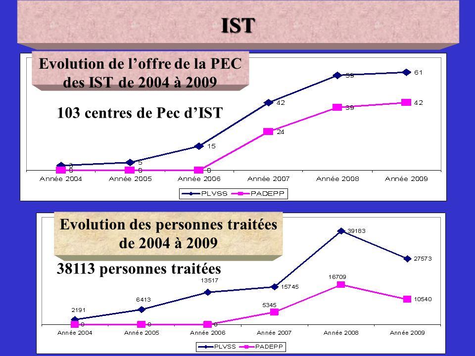 IST Evolution de l'offre de la PEC des IST de 2004 à 2009