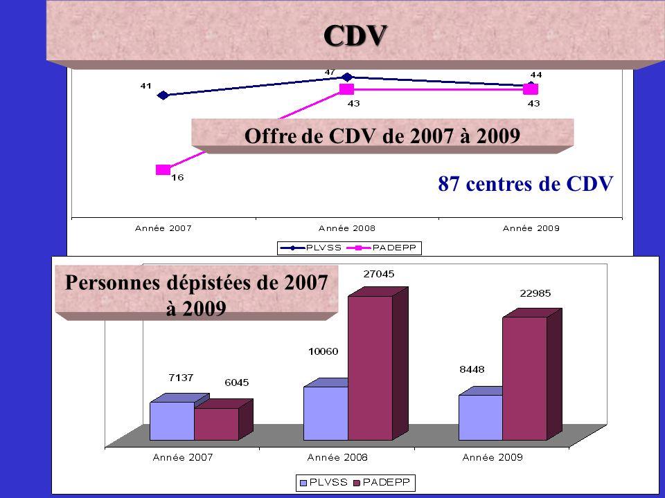 Personnes dépistées de 2007 à 2009