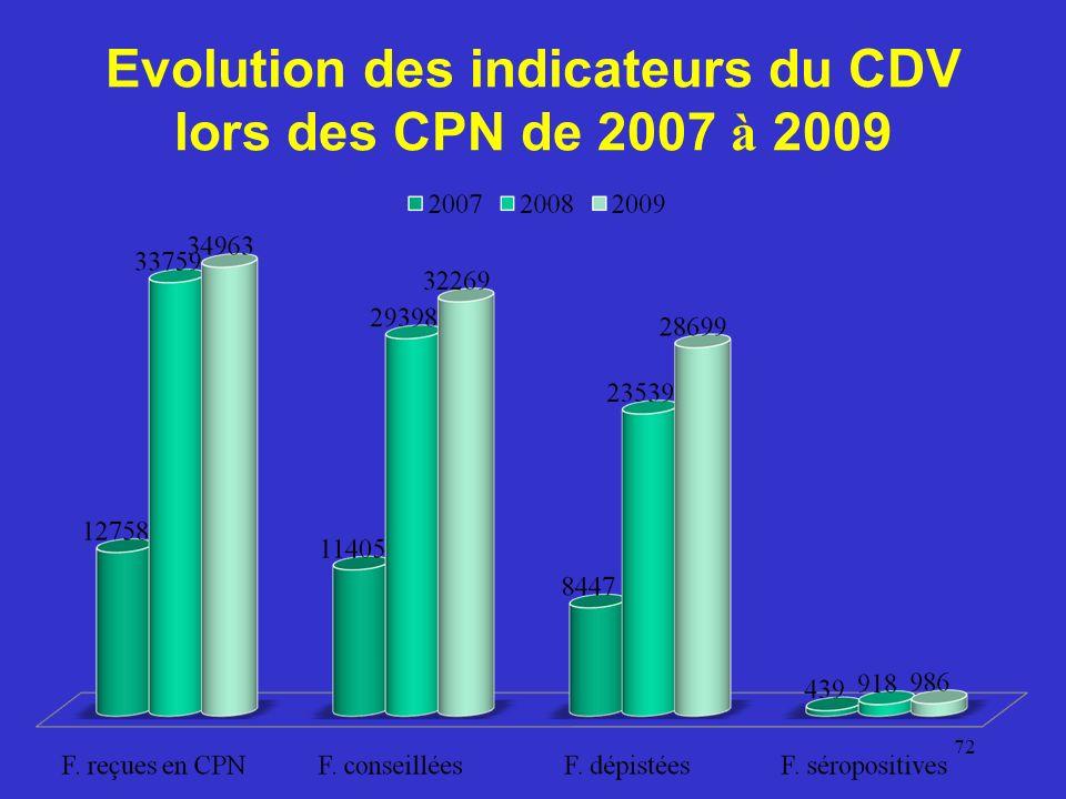 Evolution des indicateurs du CDV lors des CPN de 2007 à 2009
