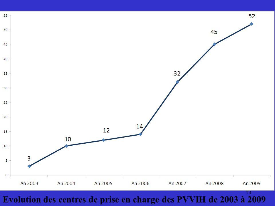 Evolution des centres de prise en charge des PVVIH de 2003 à 2009