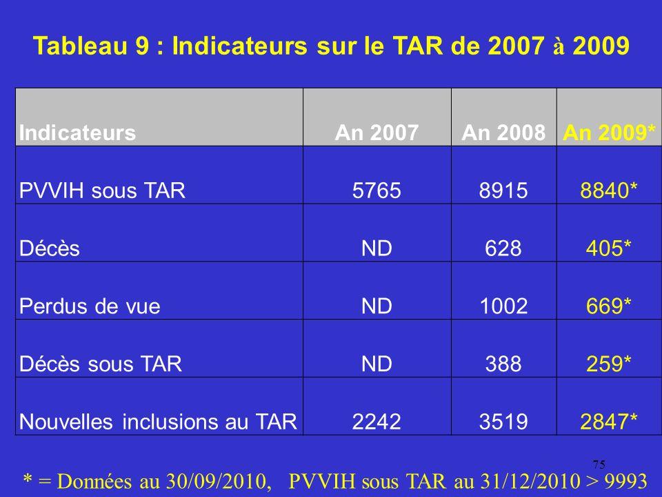 Tableau 9 : Indicateurs sur le TAR de 2007 à 2009