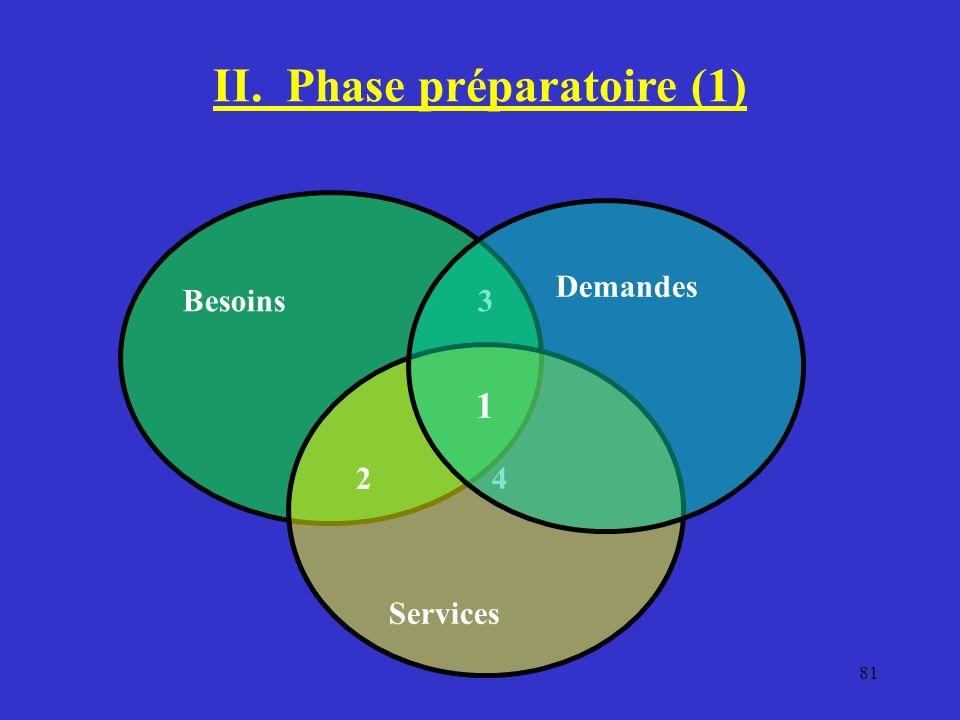 II. Phase préparatoire (1)
