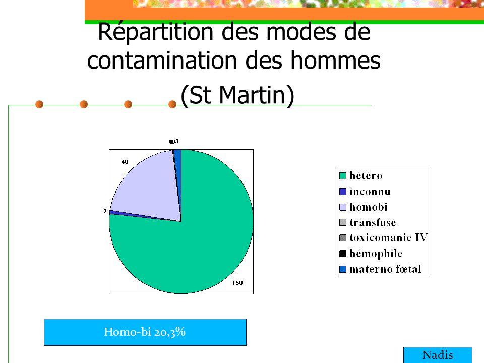 Répartition des modes de contamination des hommes (St Martin)
