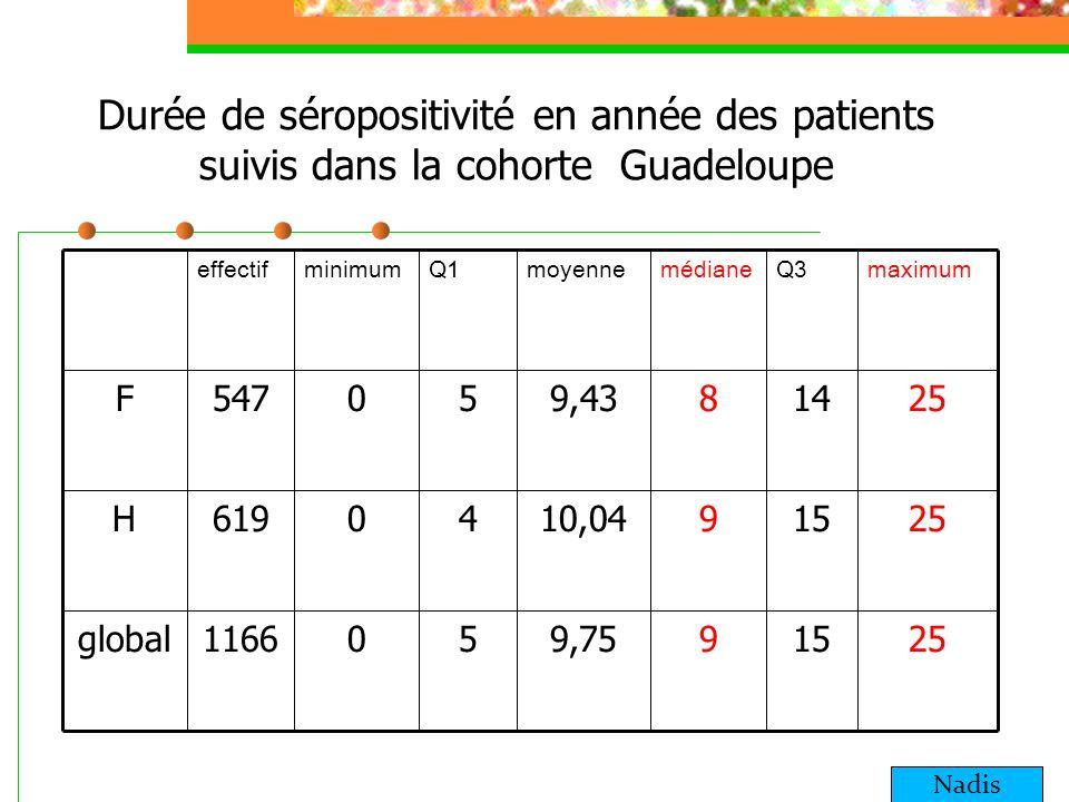 Durée de séropositivité en année des patients suivis dans la cohorte Guadeloupe