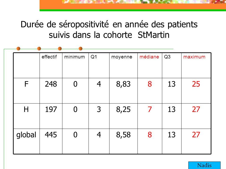 Durée de séropositivité en année des patients suivis dans la cohorte StMartin