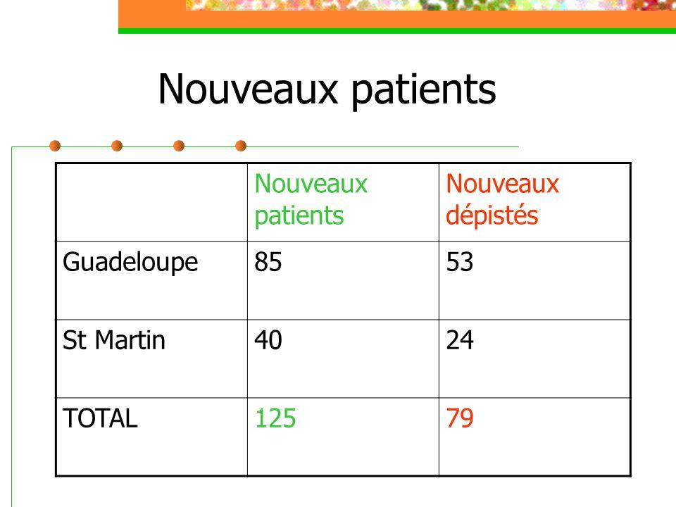 Nouveaux patients Nouveaux patients Nouveaux dépistés Guadeloupe 85 53