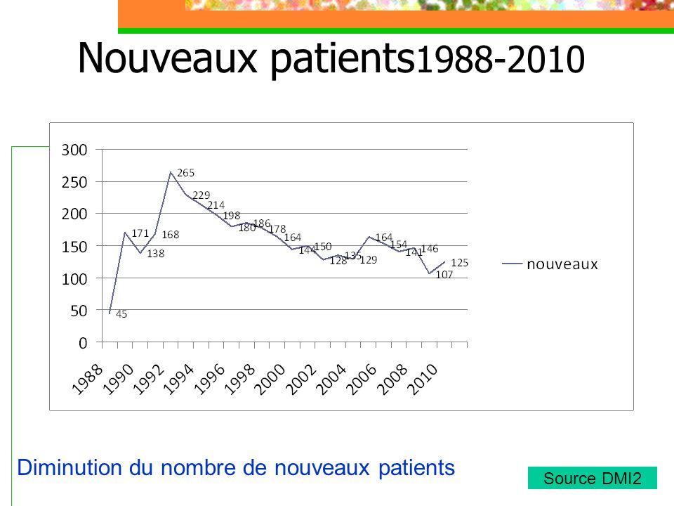 Diminution du nombre de nouveaux patients