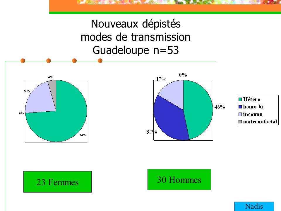 Nouveaux dépistés modes de transmission Guadeloupe n=53