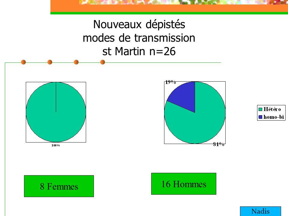 Nouveaux dépistés modes de transmission st Martin n=26