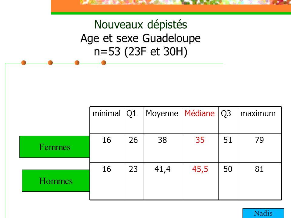 Nouveaux dépistés Age et sexe Guadeloupe n=53 (23F et 30H)
