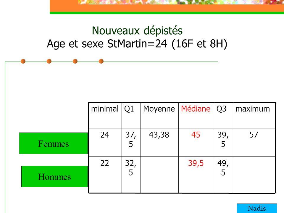 Nouveaux dépistés Age et sexe StMartin=24 (16F et 8H)