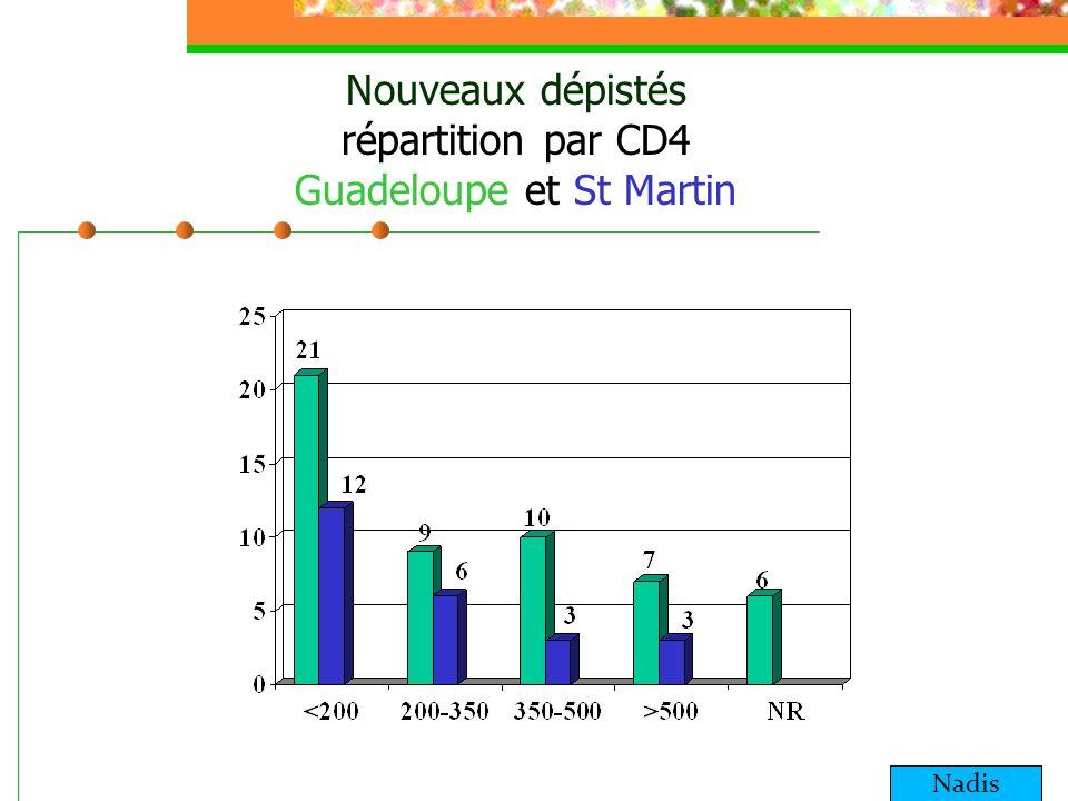 Nouveaux dépistés répartition par CD4 Guadeloupe et St Martin