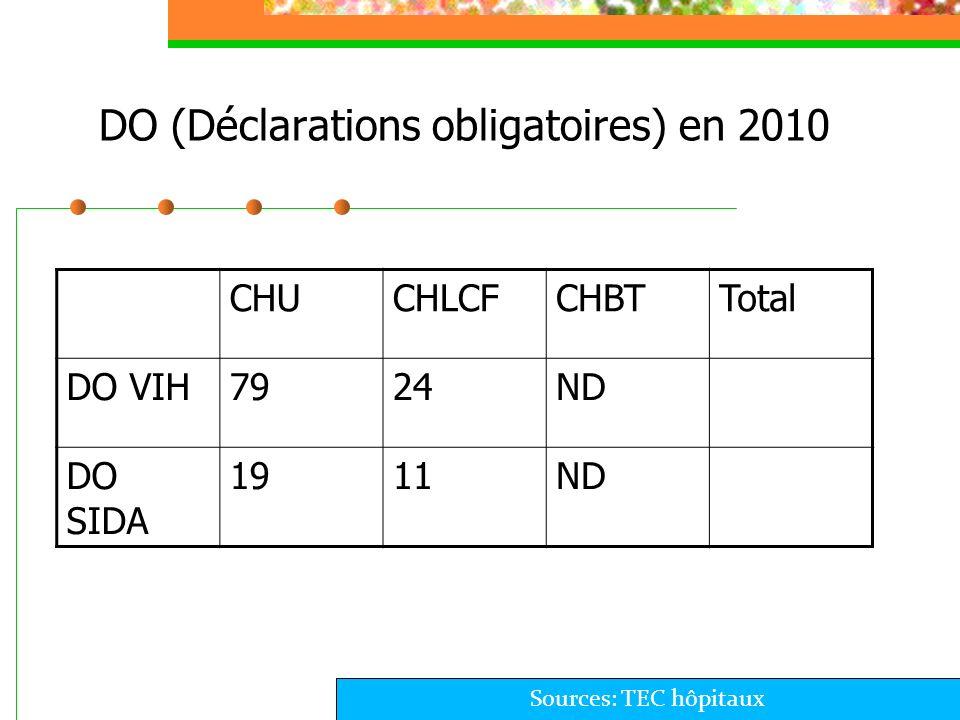 DO (Déclarations obligatoires) en 2010