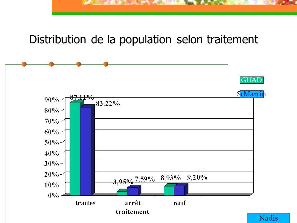 Distribution de la population selon traitement
