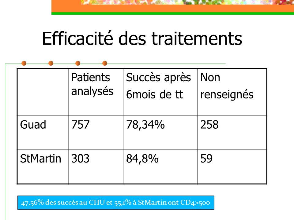 Efficacité des traitements