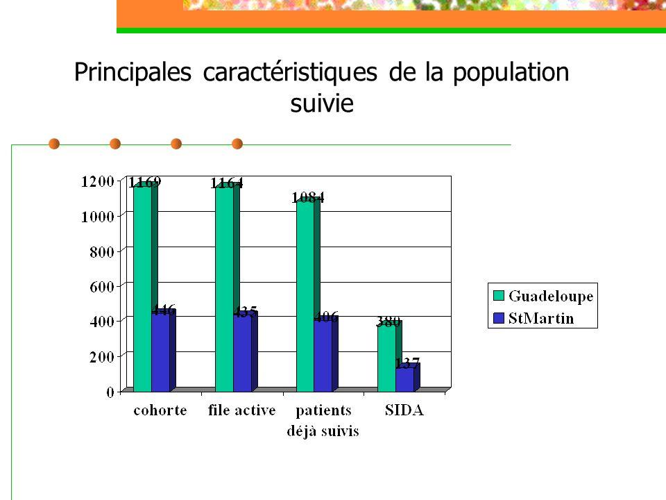 Principales caractéristiques de la population suivie