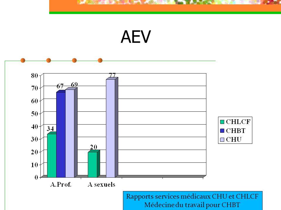 AEV Rapports services médicaux CHU et CHLCF