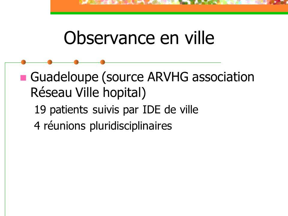 Observance en ville Guadeloupe (source ARVHG association Réseau Ville hopital) 19 patients suivis par IDE de ville.