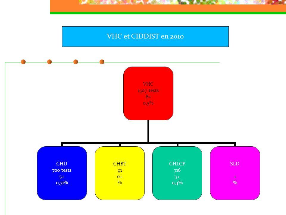 VHC et CIDDIST en 2010 Les dépistages sont plus ciblés