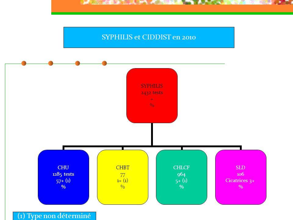 SYPHILIS et CIDDIST en 2010 (1) Type non déterminé