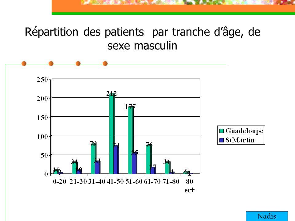 Répartition des patients par tranche d'âge, de sexe masculin
