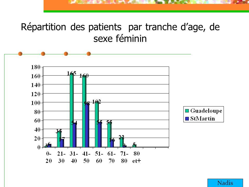 Répartition des patients par tranche d'age, de sexe féminin