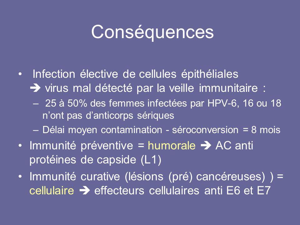 Conséquences Infection élective de cellules épithéliales  virus mal détecté par la veille immunitaire :
