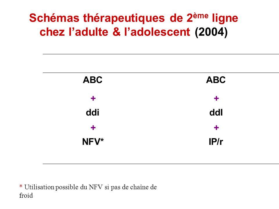 Schémas thérapeutiques de 2ème ligne chez l'adulte & l'adolescent (2004)