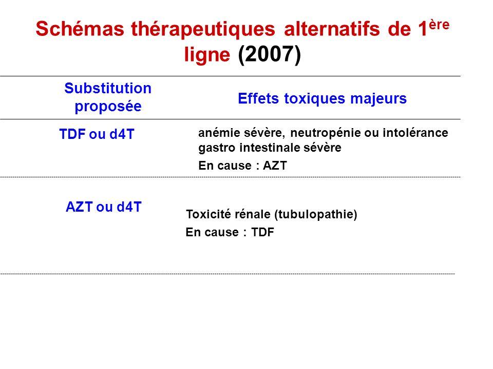 Schémas thérapeutiques alternatifs de 1ère ligne (2007)