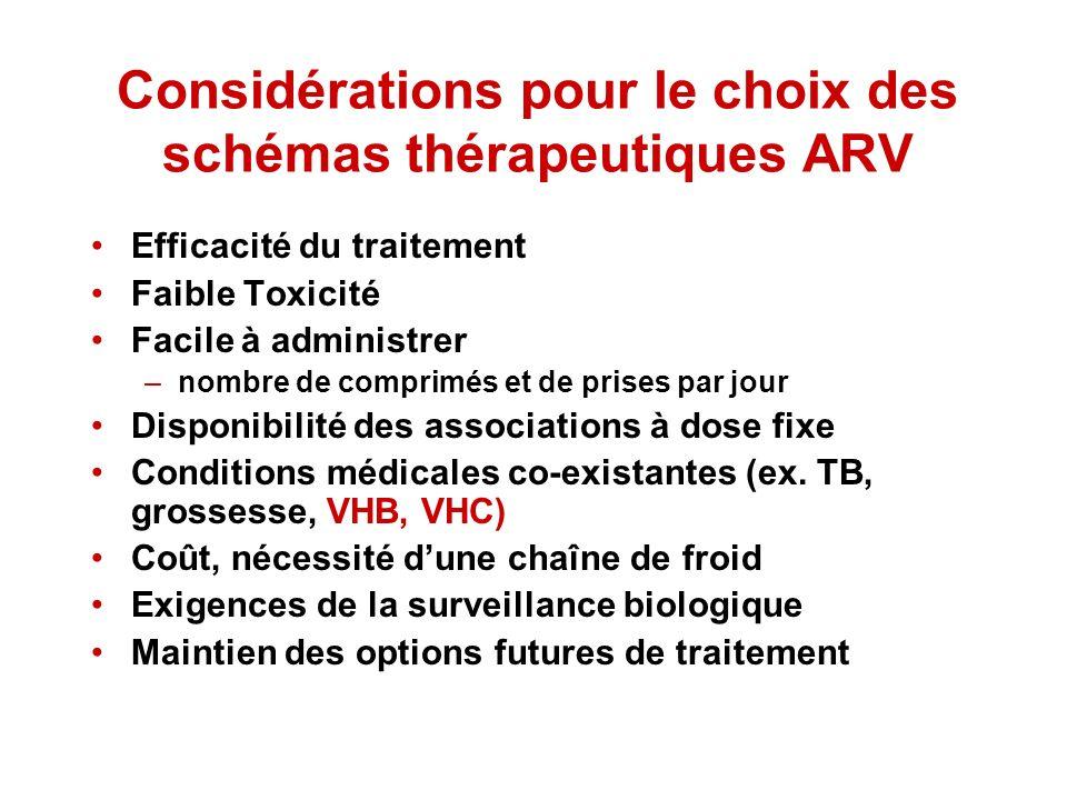 Considérations pour le choix des schémas thérapeutiques ARV