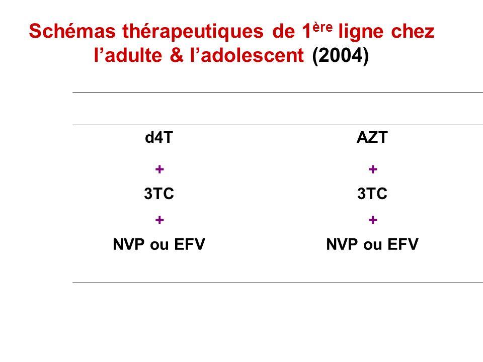 Schémas thérapeutiques de 1ère ligne chez l'adulte & l'adolescent (2004)