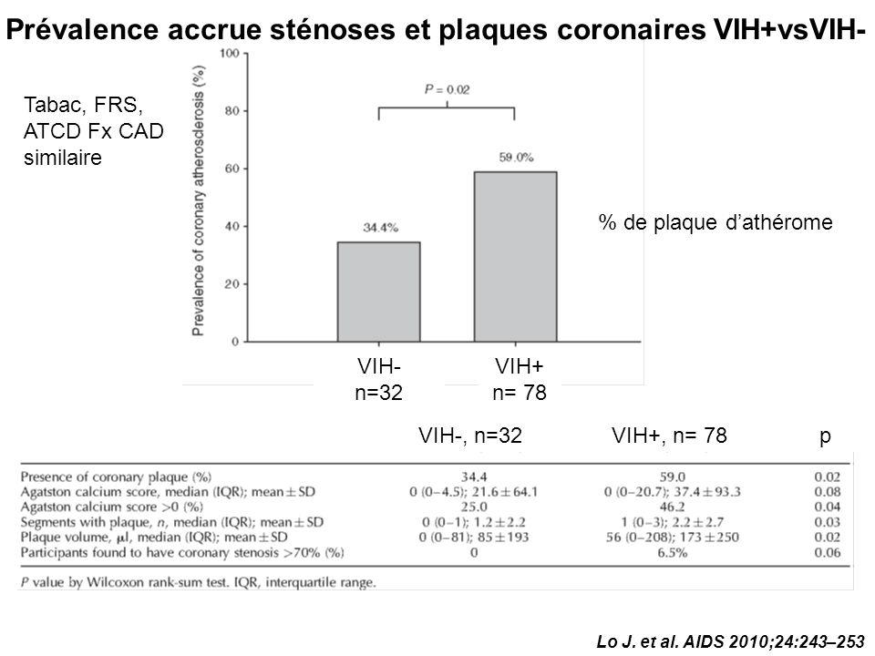 Prévalence accrue sténoses et plaques coronaires VIH+vsVIH-