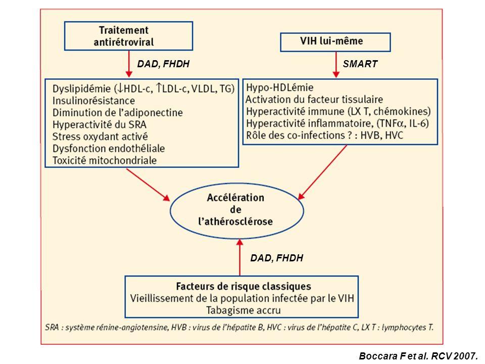 DAD, FHDH SMART DAD, FHDH Boccara F et al. RCV 2007.