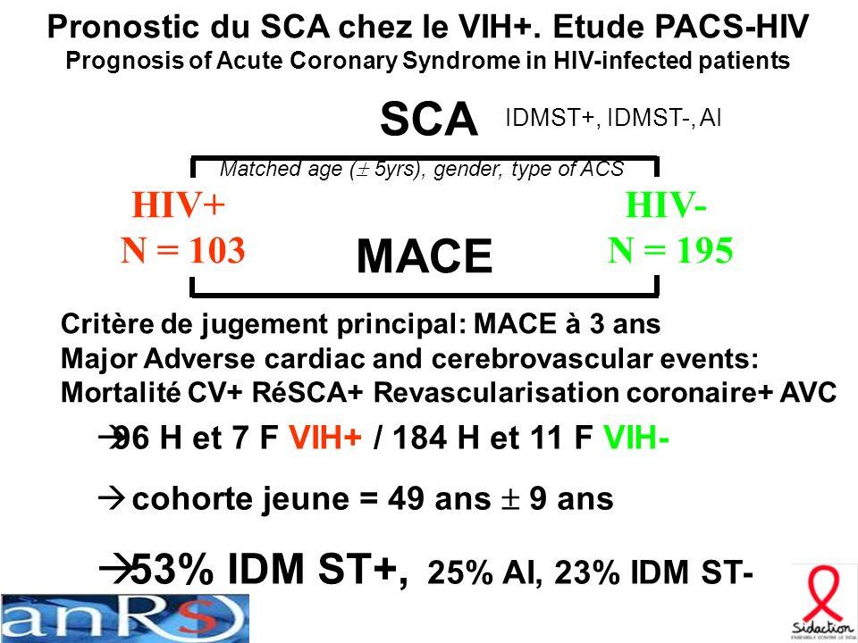 SCA MACE 53% IDM ST+, 25% AI, 23% IDM ST- HIV+ N = 103 HIV- N = 195