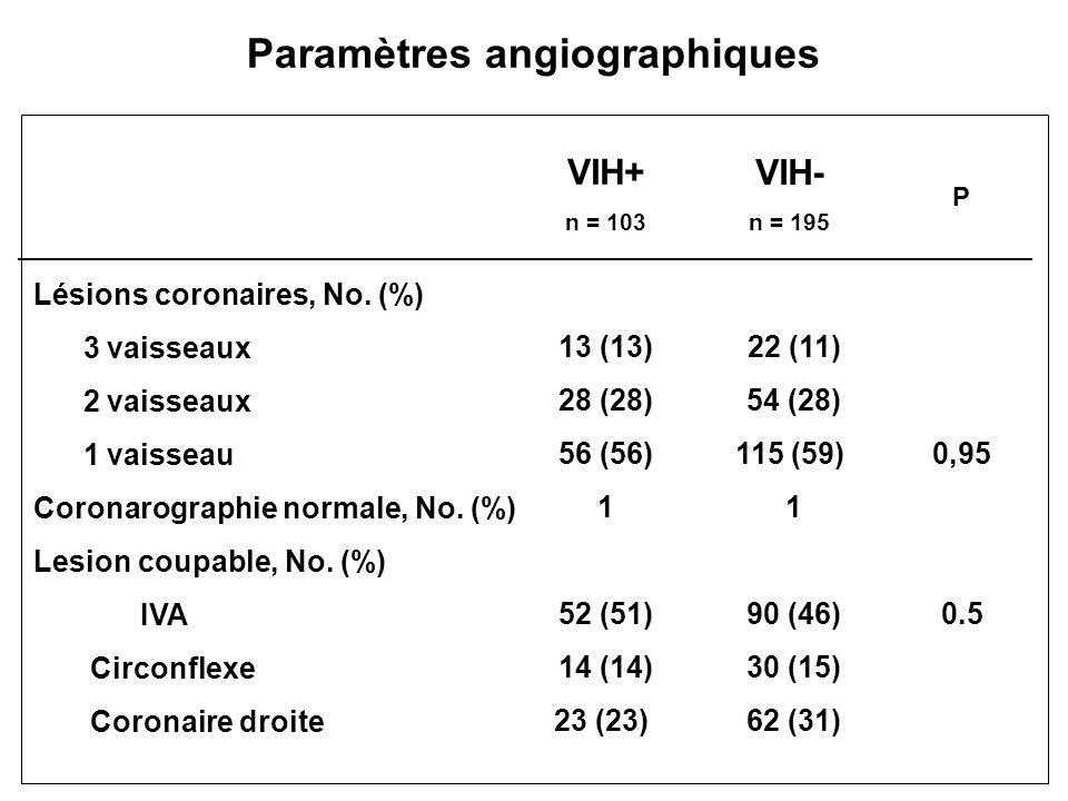Paramètres angiographiques