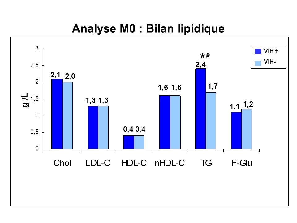 Analyse M0 : Bilan lipidique