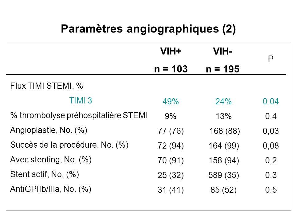 Paramètres angiographiques (2)