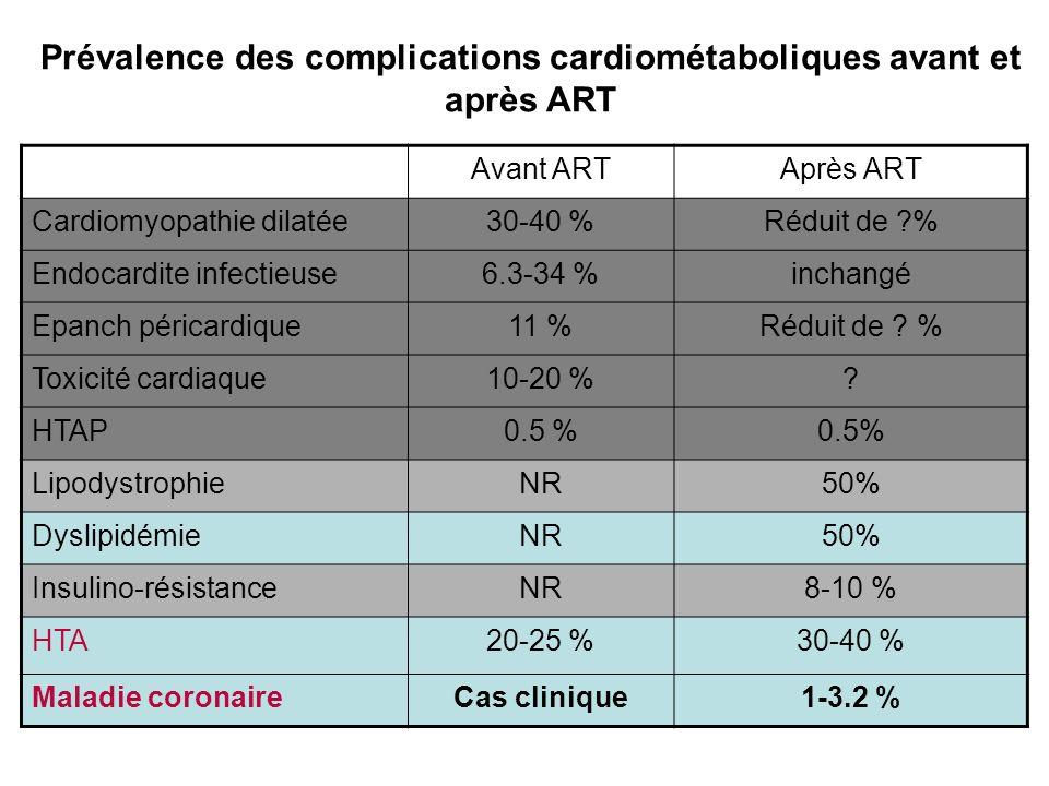 Prévalence des complications cardiométaboliques avant et après ART