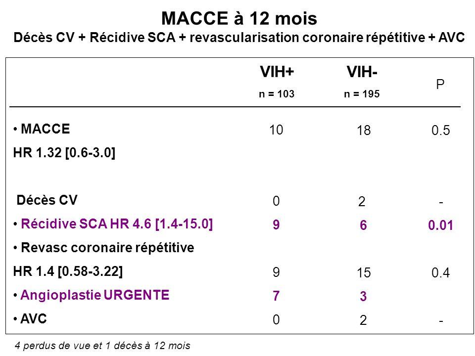 Décès CV + Récidive SCA + revascularisation coronaire répétitive + AVC