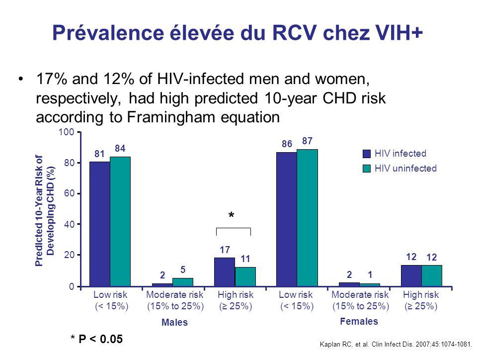 Prévalence élevée du RCV chez VIH+