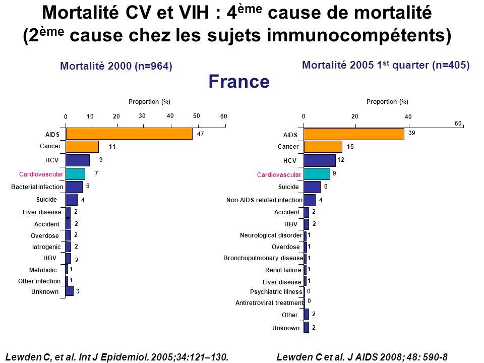 Mortalité CV et VIH : 4ème cause de mortalité (2ème cause chez les sujets immunocompétents)