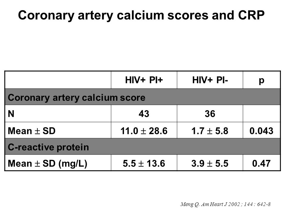 Coronary artery calcium scores and CRP