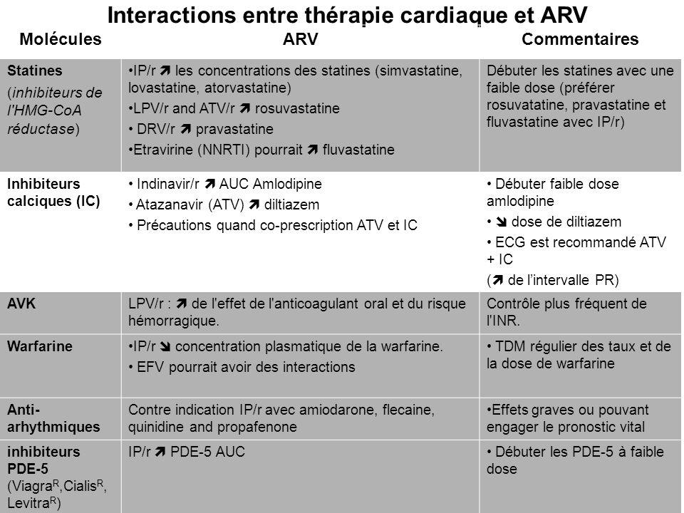 Interactions entre thérapie cardiaque et ARV