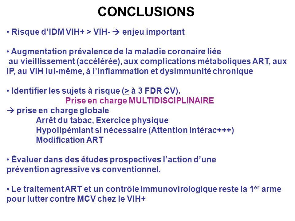 CONCLUSIONS Risque d'IDM VIH+ > VIH-  enjeu important
