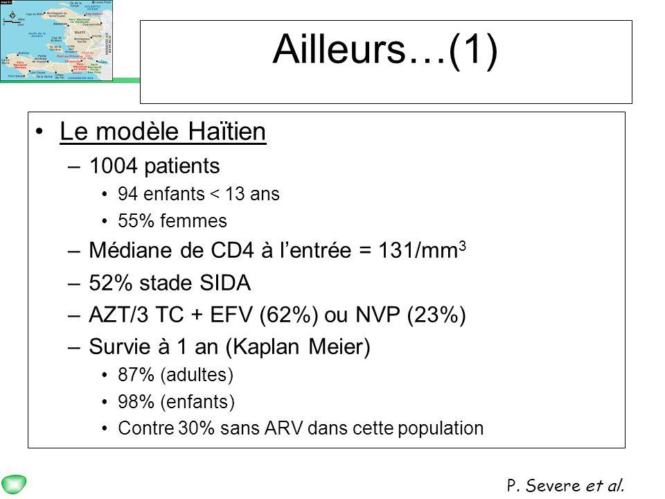 Ailleurs…(1) Le modèle Haïtien 1004 patients